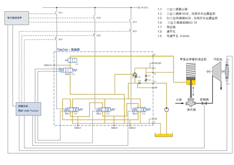Elektro-hydraulic Safety Control Unit TripCon Control Schematic
