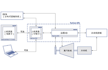 Steam Turbine Control System with TurCon DTc