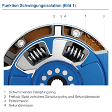 Schwingungsisolation