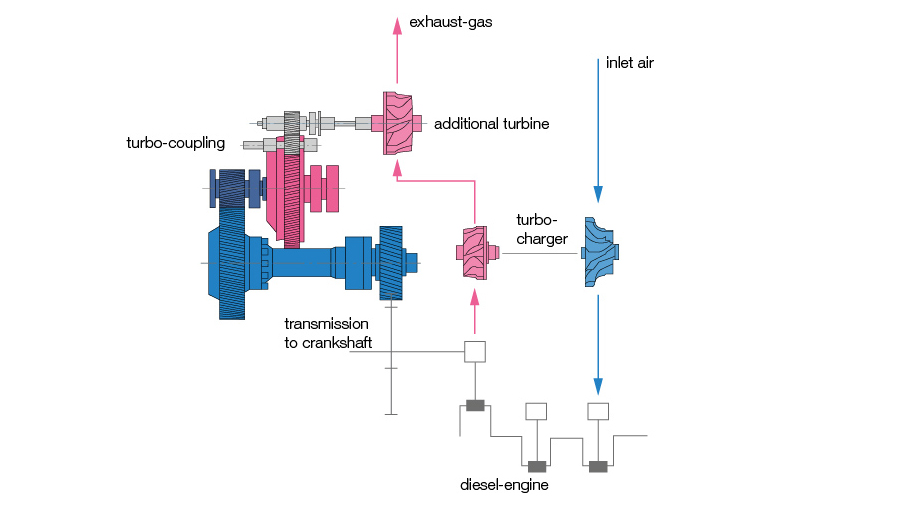 Efficient Voith Transmission Solutions for TurboCompound | Voith
